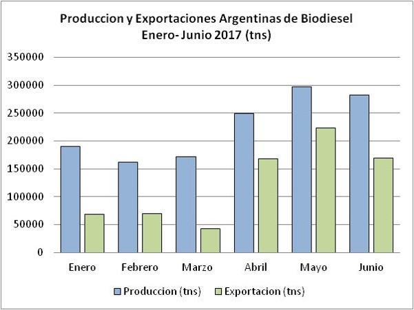 exportacion-produccion-argentina-biodiesel